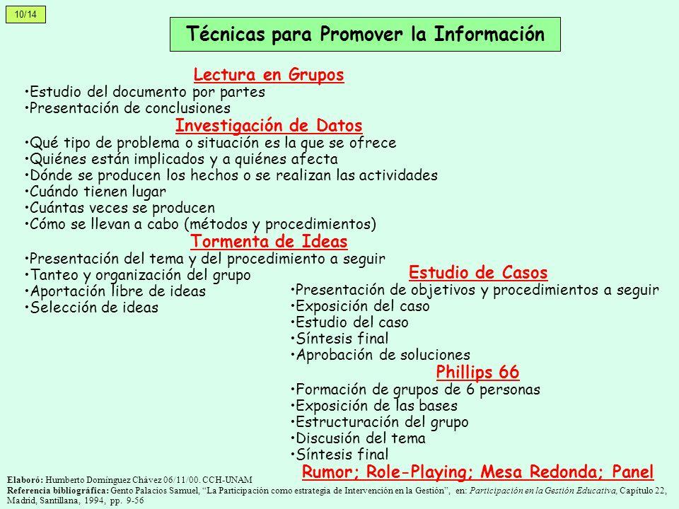 Técnicas para Promover la Información Lectura en Grupos Estudio del documento por partes Presentación de conclusiones Investigación de Datos Qué tipo