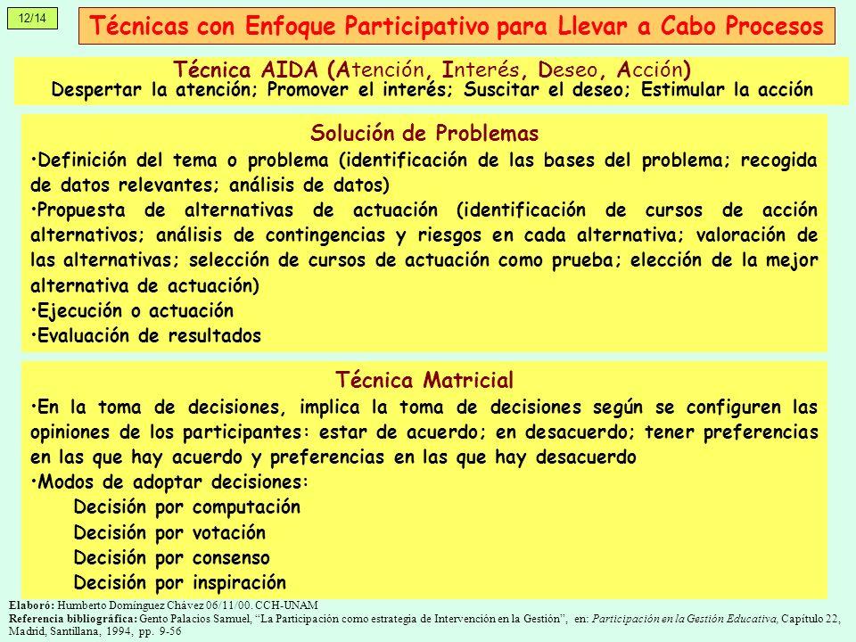 Técnicas con Enfoque Participativo para Llevar a Cabo Procesos Solución de Problemas Definición del tema o problema (identificación de las bases del p