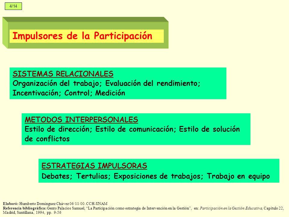 SISTEMAS RELACIONALES Organización del trabajo; Evaluación del rendimiento; Incentivación; Control; Medición METODOS INTERPERSONALES Estilo de direcci