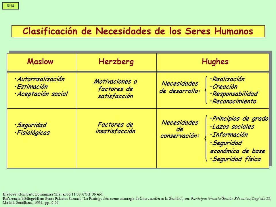 6/14 Elaboró: Humberto Domínguez Chávez 06/11/00. CCH-UNAM Referencia bibliográfica: Gento Palacios Samuel, La Participación como estrategia de Interv