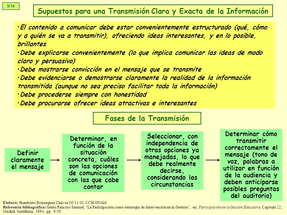 Supuestos para una Transmisión Clara y Exacta de la Información El contenido a comunicar debe estar convenientemente estructurado (qué, cómo y a quién