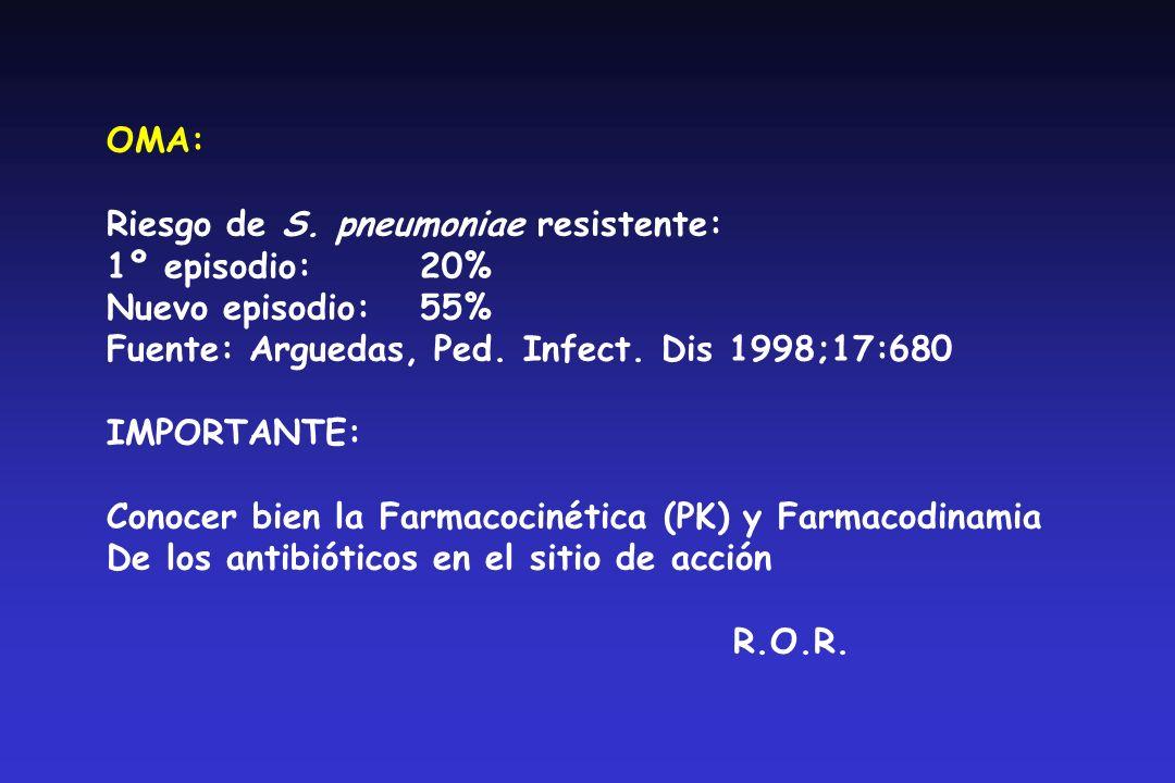OMA: S. pneumoniae resistente y relación con antibióticos N=837 RA (%) Tratados últimas 24 hs:53.0 Tratados 2 meses previos pero no el último40.0 Grup