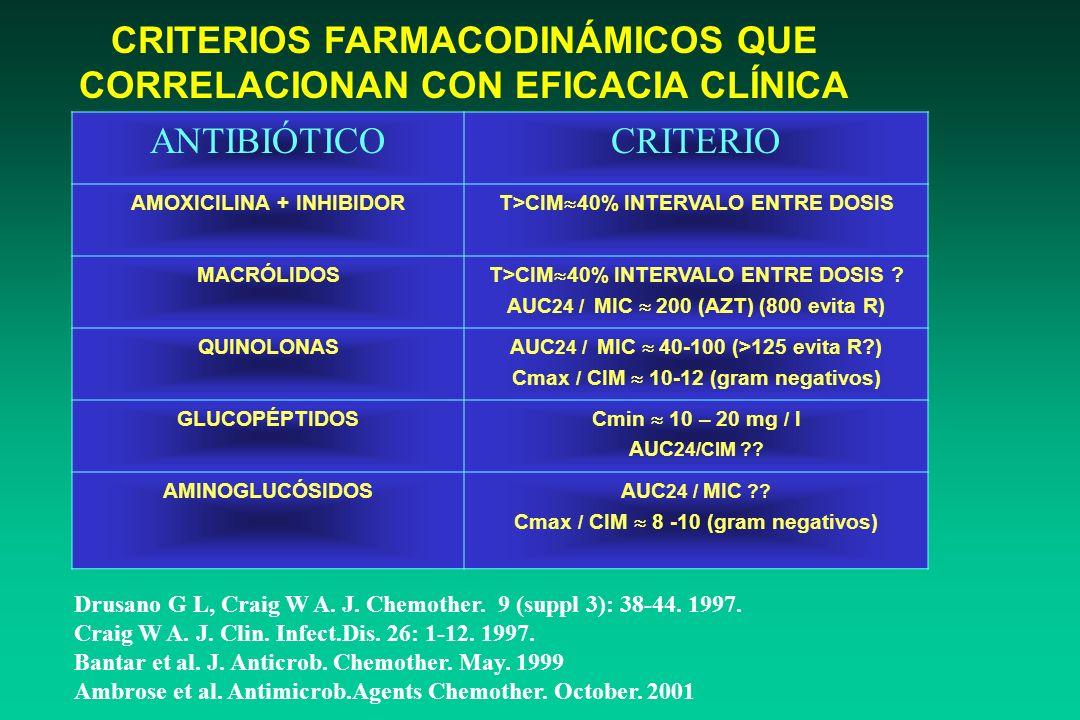 FARMACODINAMIA DE QUINOLONAS FRENTE A Streptococcus pneumoniae CIM 90 Cmax (pico) Cmin (valle) AUC=96 24 Tiempo (h) [ATB] en suero 0.5 0.25 0.125 LEVO
