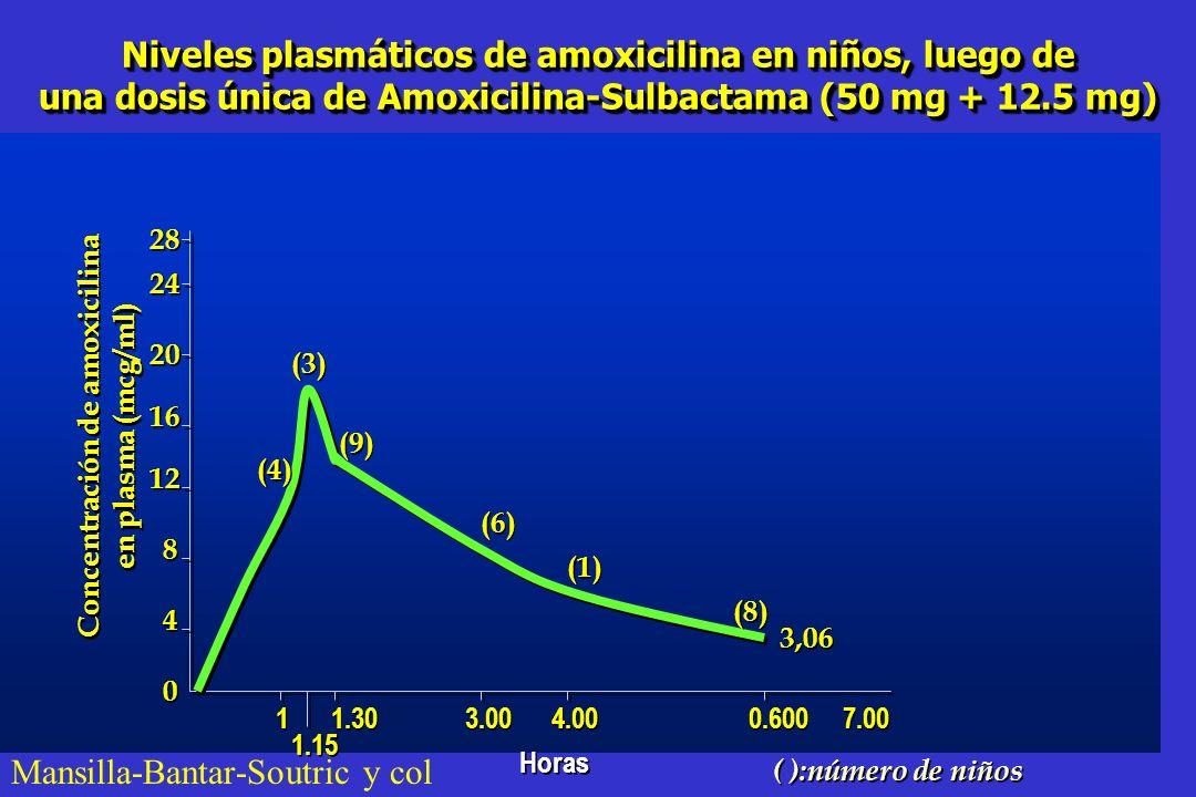 CRITERIOS FARMACODINÁMICOS QUE CORRELACIONAN CON EFICACIA CLÍNICA ANTIBIÓTICOCRITERIO AMOXICILINA + INHIBIDOR T>CIM 40% INTERVALO ENTRE DOSIS MACRÓLID