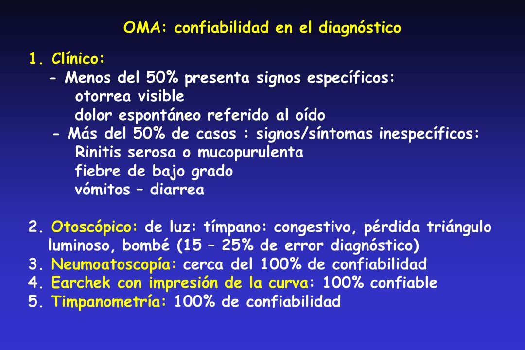OMA: confiabilidad en el diagnóstico 1.Clínico: - Menos del 50% presenta signos específicos: otorrea visible dolor espontáneo referido al oído - Más del 50% de casos : signos/síntomas inespecíficos: Rinitis serosa o mucopurulenta fiebre de bajo grado vómitos – diarrea 2.