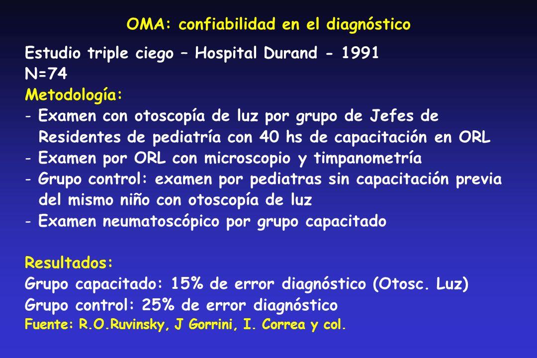 OMA: confiabilidad en el diagnóstico Estudio triple ciego – Hospital Durand - 1991 N=74 Metodología: - Examen con otoscopía de luz por grupo de Jefes de Residentes de pediatría con 40 hs de capacitación en ORL - Examen por ORL con microscopio y timpanometría - Grupo control: examen por pediatras sin capacitación previa del mismo niño con otoscopía de luz - Examen neumatoscópico por grupo capacitado Resultados: Grupo capacitado: 15% de error diagnóstico (Otosc.