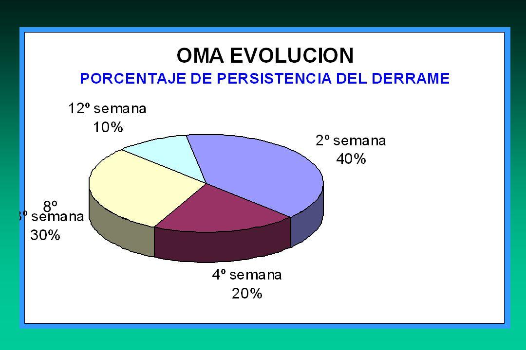 CRITERIOS FARMACODINÁMICOS QUE CORRELACIONAN CON EFICACIA CLÍNICA ANTIBIÓTICOCRITERIO AMOXICILINA + INHIBIDOR T>CIM 40% INTERVALO ENTRE DOSIS MACRÓLIDOS T>CIM 40% INTERVALO ENTRE DOSIS .