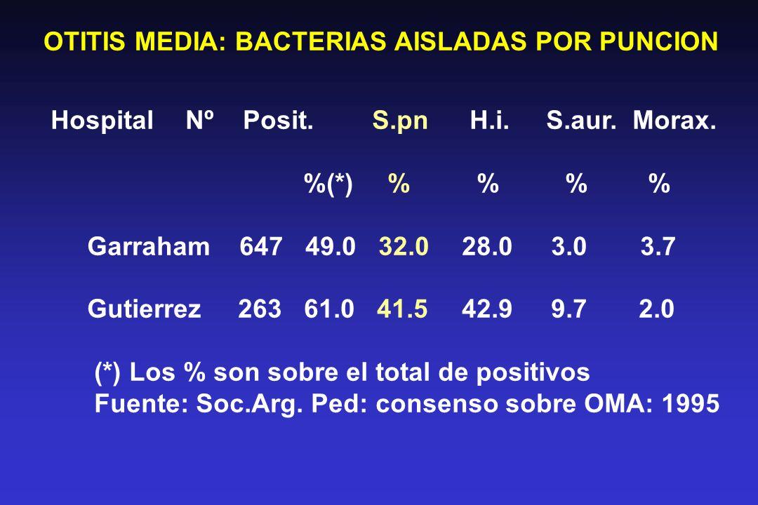 OTITIS MEDIA: BACTERIAS AISLADAS POR PUNCION HospitalNº Posit.