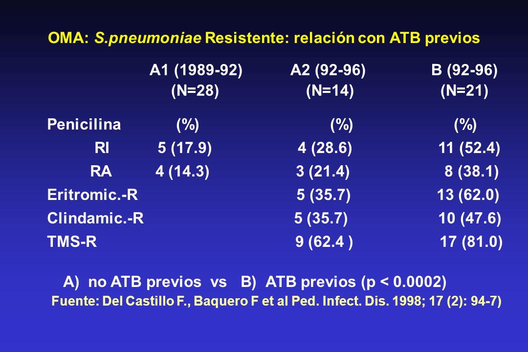 OMA: S.pneumoniae Resistente: relación con ATB previos A1 (1989-92)A2 (92-96)B (92-96) (N=28) (N=14) (N=21) Penicilina (%) (%) (%) RI 5 (17.9) 4 (28.6) 11 (52.4) RA 4 (14.3) 3 (21.4) 8 (38.1) Eritromic.-R 5 (35.7) 13 (62.0) Clindamic.-R 5 (35.7) 10 (47.6) TMS-R 9 (62.4 ) 17 (81.0) A) no ATB previos vs B) ATB previos (p < 0.0002) Fuente: Del Castillo F., Baquero F et al Ped.