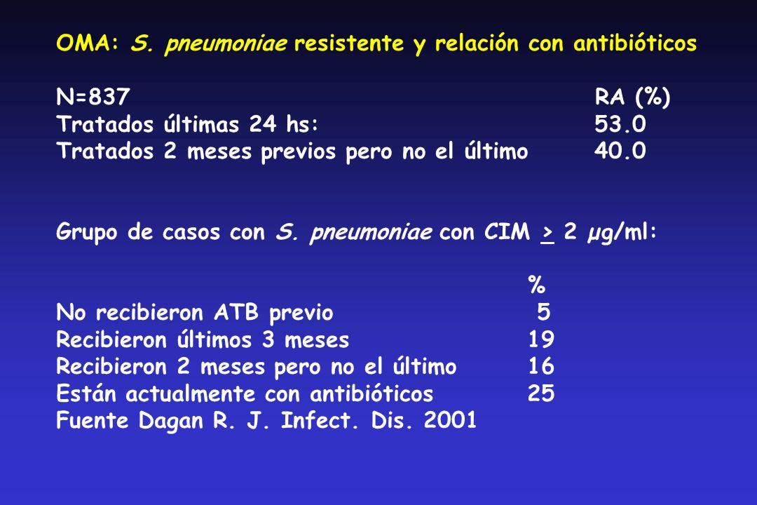OMA: S.pneumoniae Resistente: relación con ATB previos A1 (1989-92)A2 (92-96)B (92-96) (N=28) (N=14) (N=21) Penicilina (%) (%) (%) RI 5 (17.9) 4 (28.6