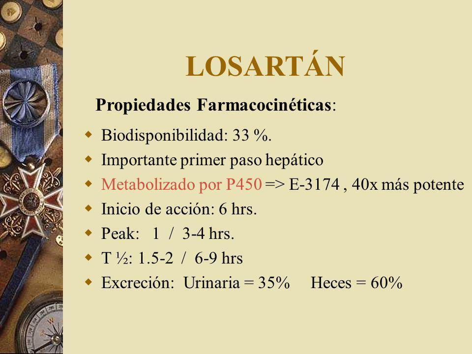 LOSARTÁN Biodisponibilidad: 33 %.