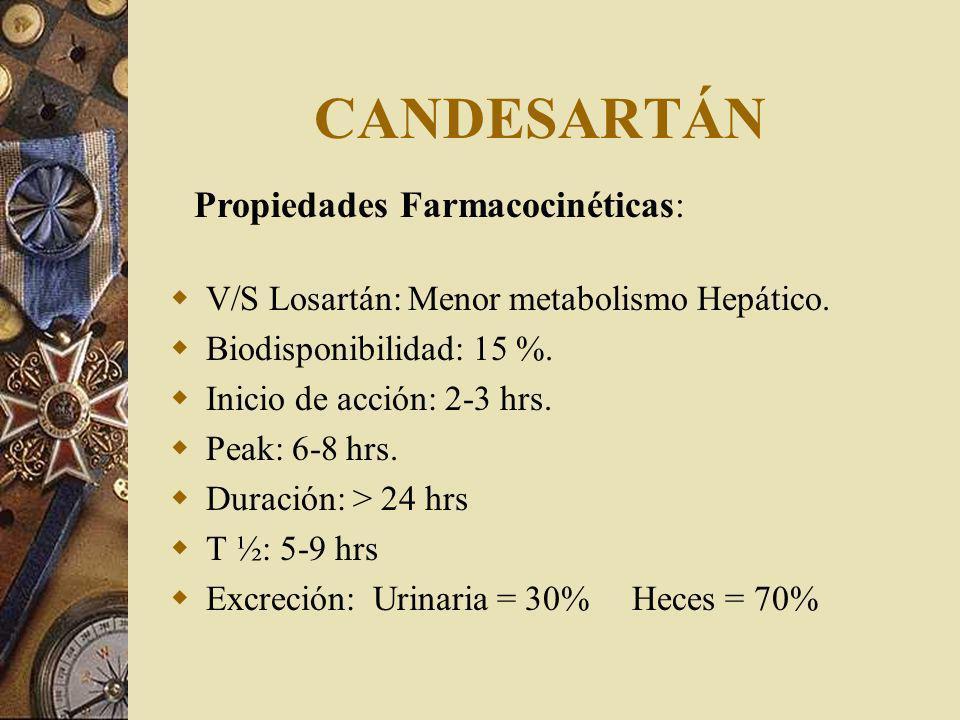 CANDESARTÁN V/S Losartán: Menor metabolismo Hepático. Biodisponibilidad: 15 %. Inicio de acción: 2-3 hrs. Peak: 6-8 hrs. Duración: > 24 hrs T ½: 5-9 h