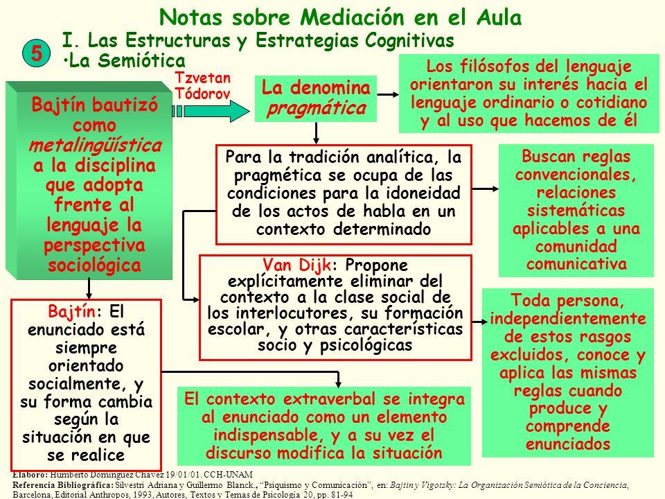 Elaboró: Humberto Domínguez Chávez 19/01/01. CCH-UNAM Referencia Bibliográfica: Silvestri Adriana y Guillermo Blanck., Psiquismo y Comunicación, en: B