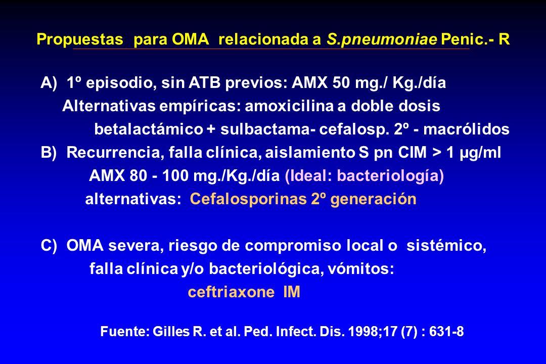 A) 1º episodio, sin ATB previos: AMX 50 mg./ Kg./día Alternativas empíricas: amoxicilina a doble dosis betalactámico + sulbactama- cefalosp. 2º - macr