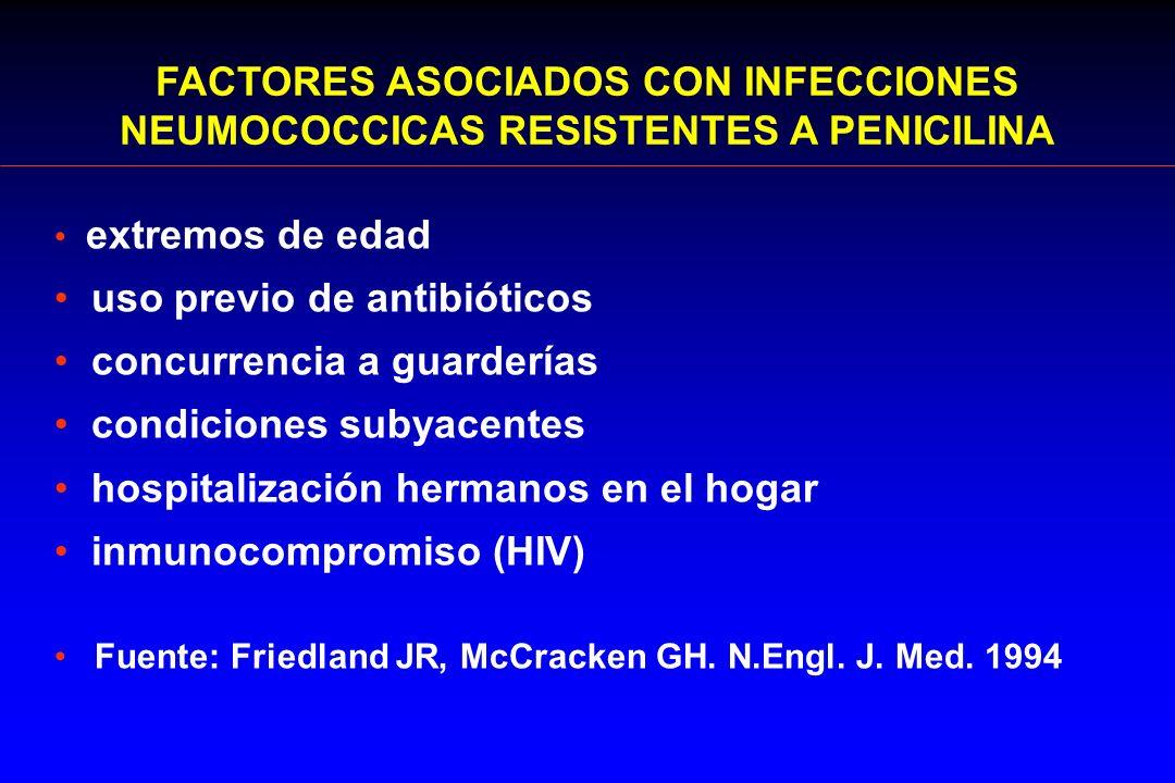 FACTORES ASOCIADOS CON INFECCIONES NEUMOCOCCICAS RESISTENTES A PENICILINA extremos de edad uso previo de antibióticos concurrencia a guarderías condic
