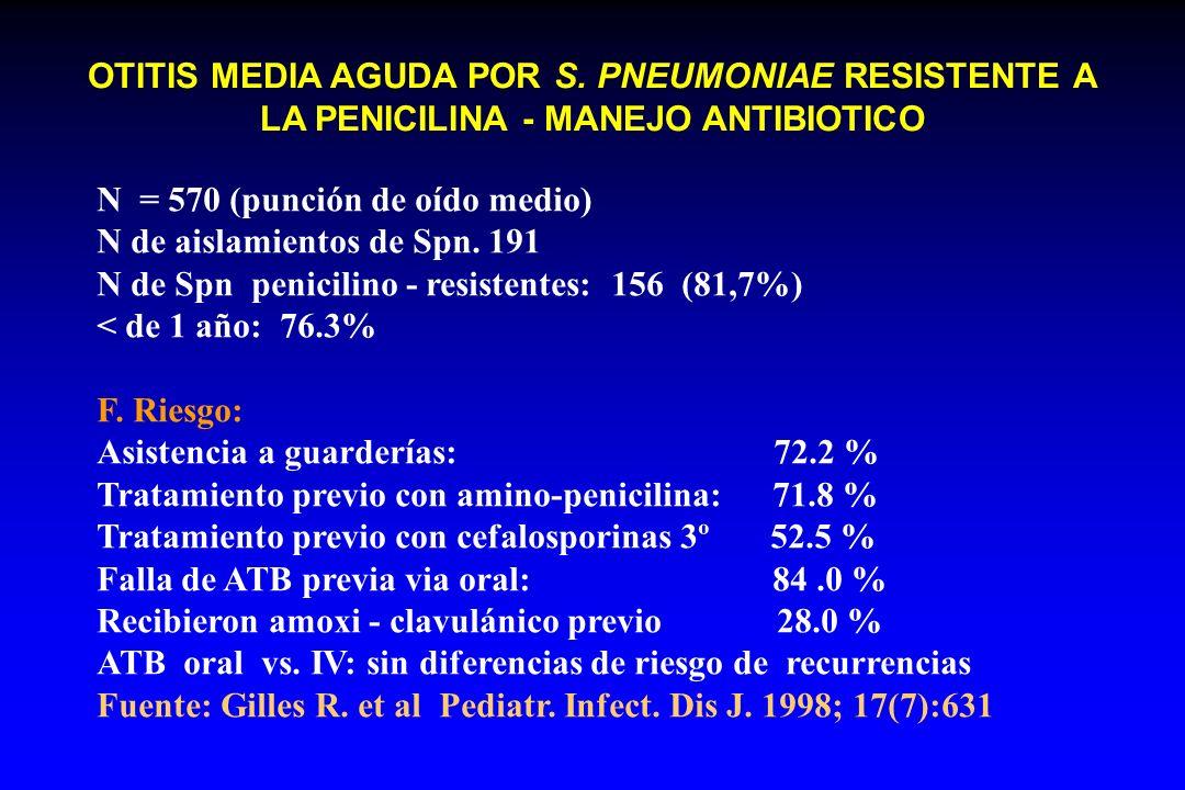 OTITIS MEDIA AGUDA POR S. PNEUMONIAE RESISTENTE A LA PENICILINA - MANEJO ANTIBIOTICO N = 570 (punción de oído medio) N de aislamientos de Spn. 191 N d