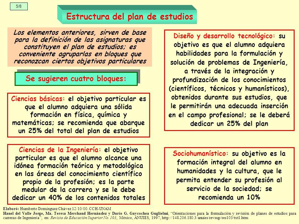 Estructura del plan de estudios Los elementos anteriores, sirven de base para la definición de las asignaturas que constituyen el plan de estudios; es