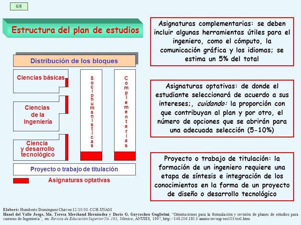 Distribución de los bloques Proyecto o trabajo de titulación SociohumanísticasSociohumanísticas ComplementariasComplementarias Ciencias básicas Cienci