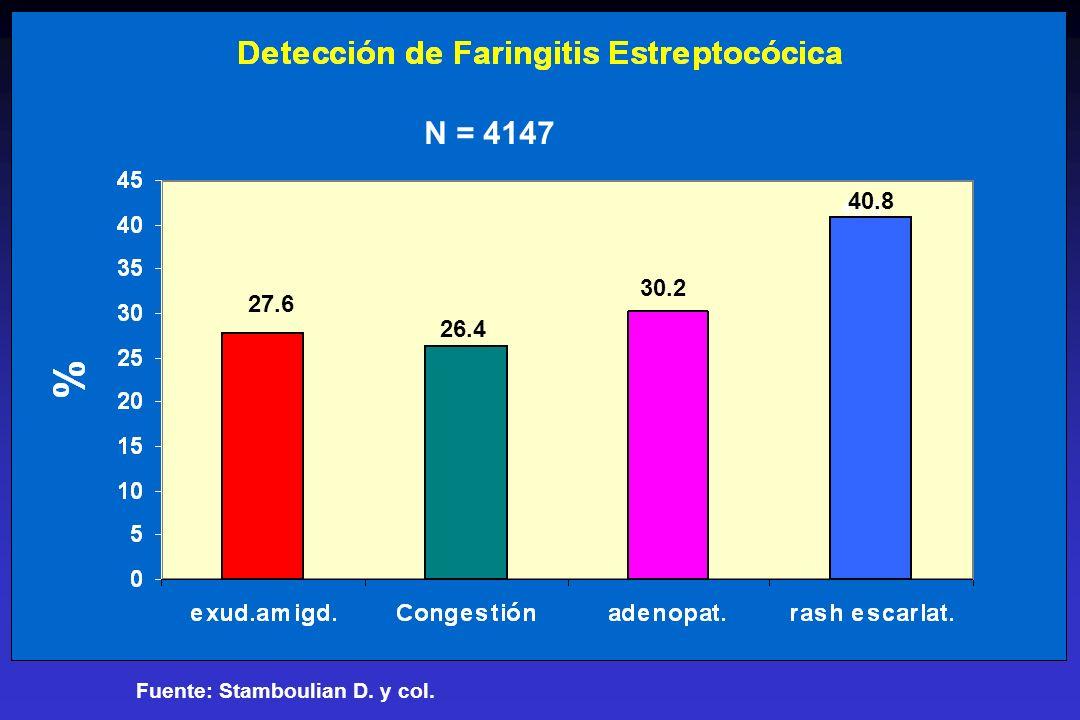 Streptococcus pneumoniae y resistencia a Penicilina: DEBEN CAMBIARSE LOS PUNTOS DE CORTE PARA CONSIDERAR A UNA CEPA RESISTENTE IN VITRO .