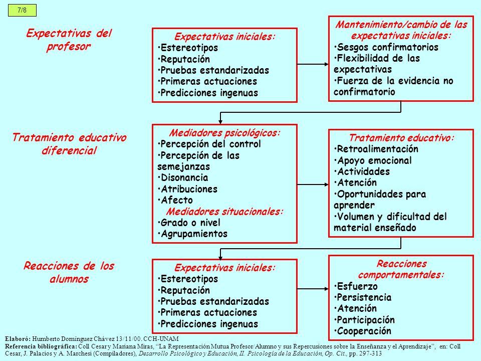 Expectativas iniciales: Estereotipos Reputación Pruebas estandarizadas Primeras actuaciones Predicciones ingenuas 7/8 Elaboró: Humberto Domínguez Chávez 13/11/00.