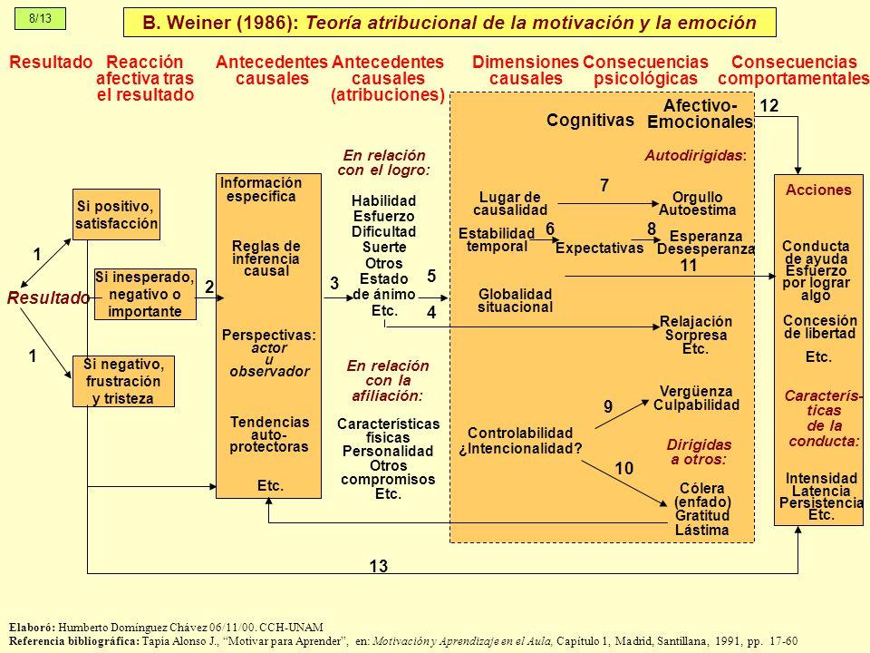 ResultadoReacción afectiva tras el resultado Antecedentes causales Antecedentes causales (atribuciones) Dimensiones causales Consecuencias psicológica