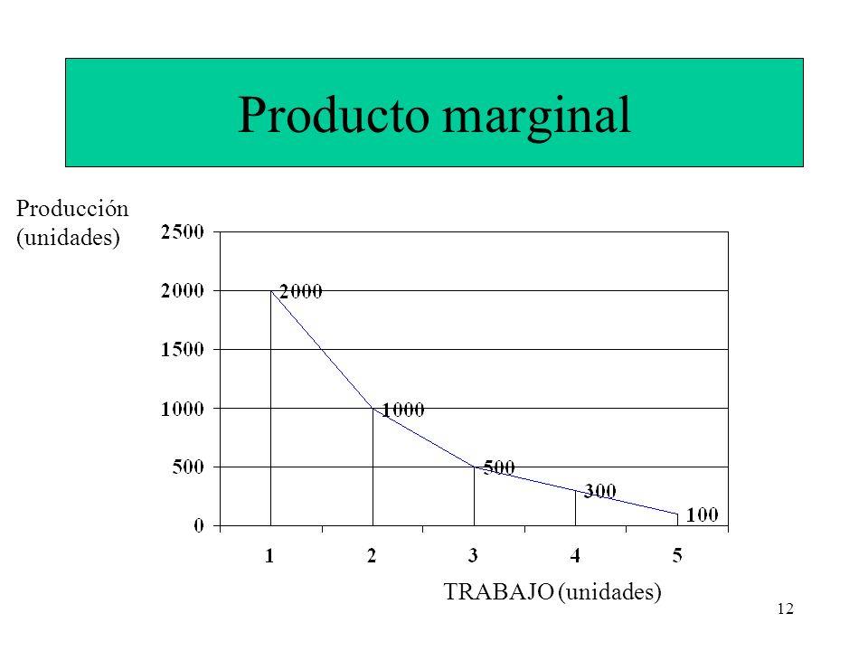 12 Producto marginal TRABAJO (unidades) Producción (unidades)
