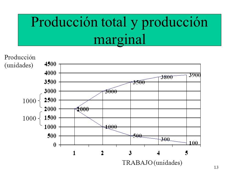 13 Producción total y producción marginal TRABAJO (unidades) Producción (unidades) 1000