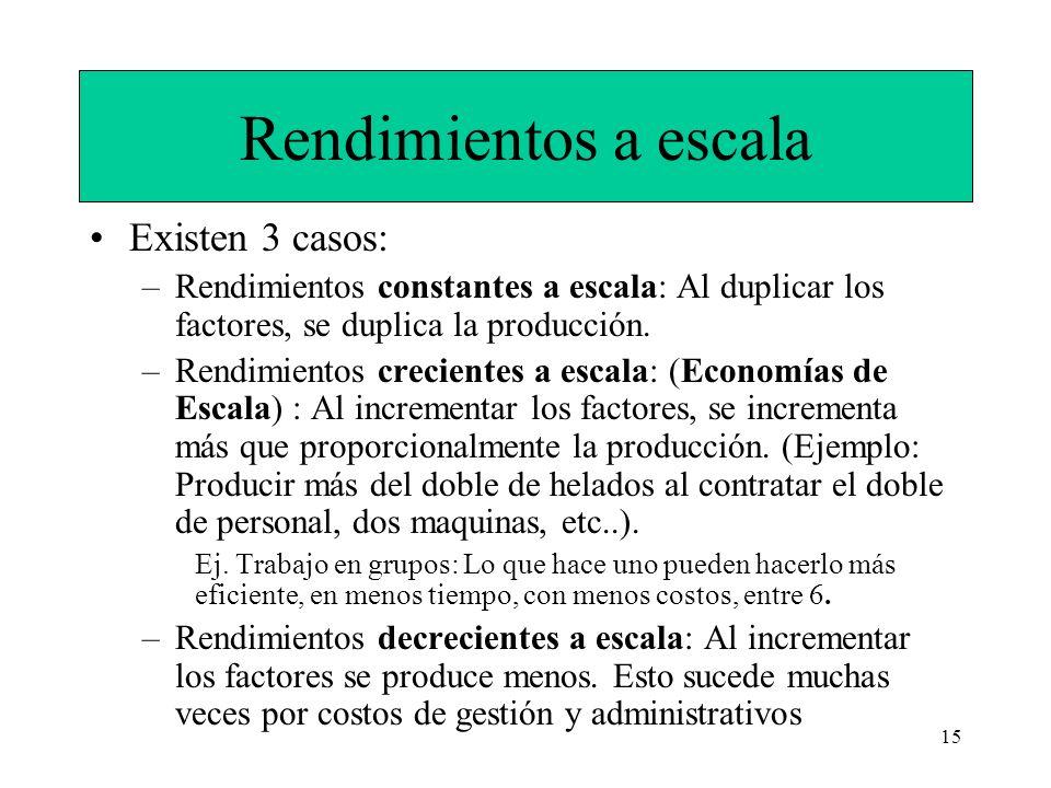 15 Rendimientos a escala Existen 3 casos: –Rendimientos constantes a escala: Al duplicar los factores, se duplica la producción. –Rendimientos crecien
