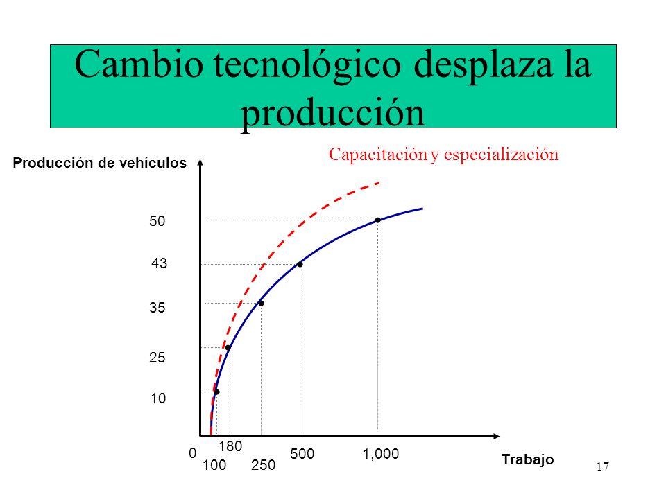 17 Cambio tecnológico desplaza la producción Producción de vehículos Trabajo 0 35 1,000 100 25 43 500 10 50 180 250 Capacitación y especialización