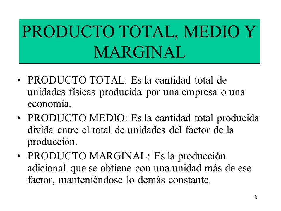 8 PRODUCTO TOTAL, MEDIO Y MARGINAL PRODUCTO TOTAL: Es la cantidad total de unidades físicas producida por una empresa o una economía. PRODUCTO MEDIO: