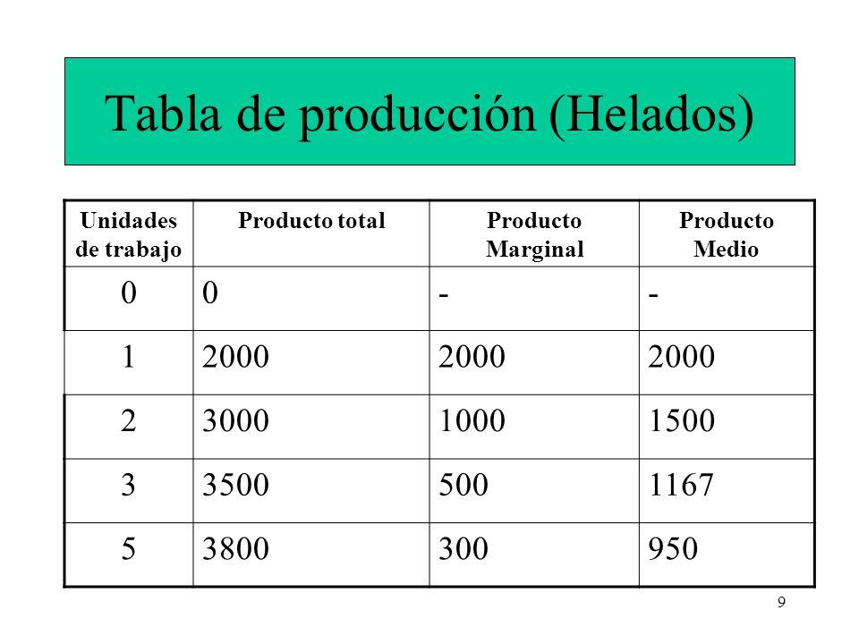 10 Ley de rendimientos decrecientes Cuando añadimos cantidades adicionales de un factor y mantenemos fijas las de los demás obtenemos una cantidad adicional de producción cada vez menor.