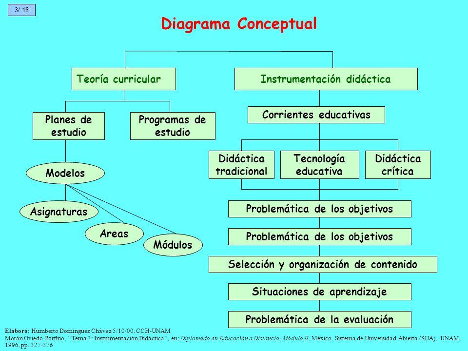 Diagrama Conceptual Teoría curricularInstrumentación didáctica Planes de estudio Programas de estudio Modelos Asignaturas Areas Módulos Corrientes edu