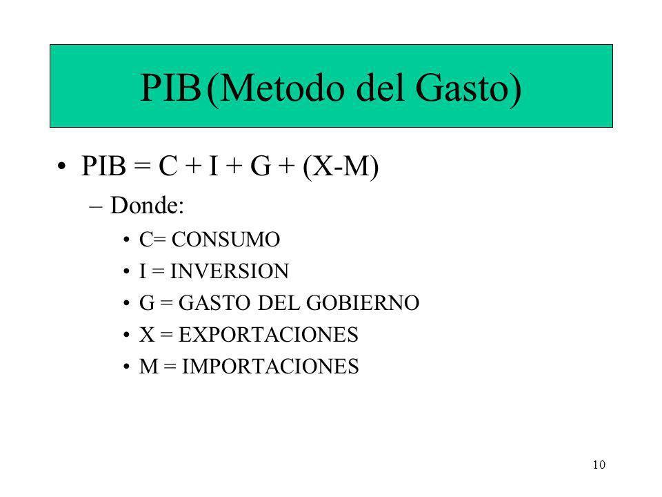 10 PIB(Metodo del Gasto) PIB = C + I + G + (X-M) –Donde: C= CONSUMO I = INVERSION G = GASTO DEL GOBIERNO X = EXPORTACIONES M = IMPORTACIONES