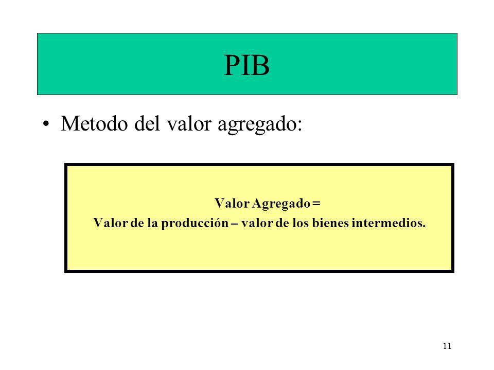 11 PIB Metodo del valor agregado: Valor Agregado = Valor de la producción – valor de los bienes intermedios.