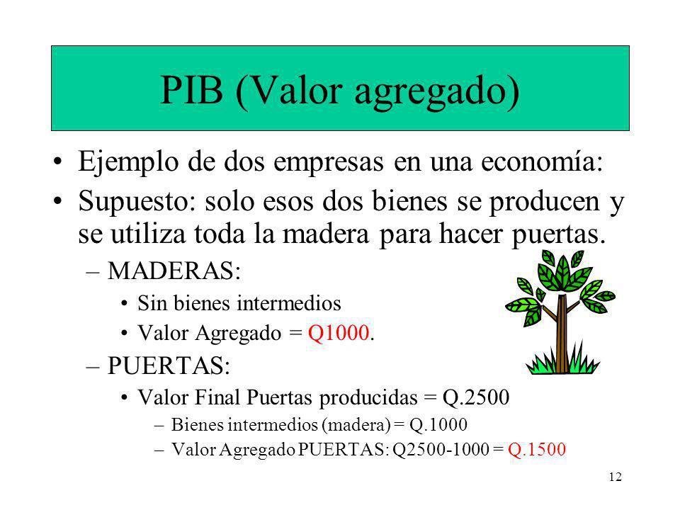 12 PIB (Valor agregado) Ejemplo de dos empresas en una economía: Supuesto: solo esos dos bienes se producen y se utiliza toda la madera para hacer puertas.