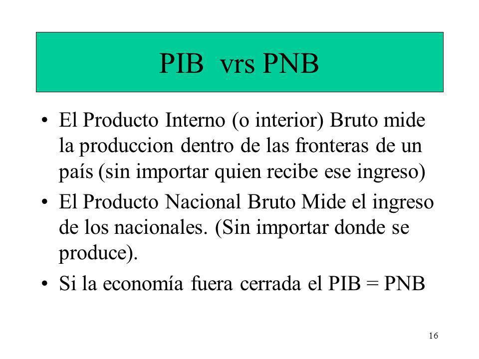 16 PIB vrs PNB El Producto Interno (o interior) Bruto mide la produccion dentro de las fronteras de un país (sin importar quien recibe ese ingreso) El Producto Nacional Bruto Mide el ingreso de los nacionales.