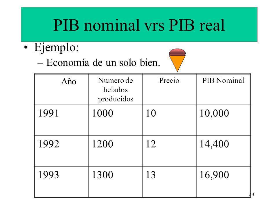 23 PIB nominal vrs PIB real Ejemplo: –Economía de un solo bien.