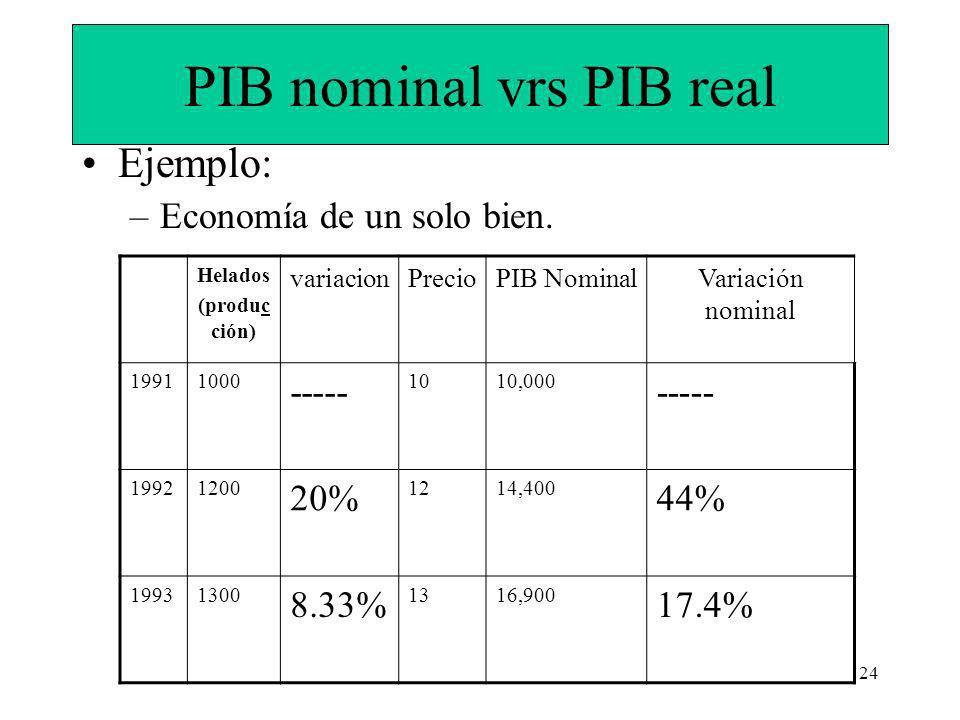 24 PIB nominal vrs PIB real Ejemplo: –Economía de un solo bien.