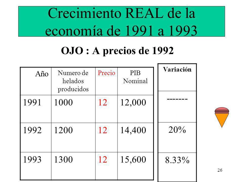 26 Crecimiento REAL de la economía de 1991 a 1993 OJO : A precios de 1992 Año Numero de helados producidos PrecioPIB Nominal 199110001212,000 199212001214,400 199313001215,600 Variación ------- 20% 8.33%