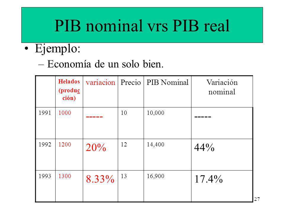 27 PIB nominal vrs PIB real Ejemplo: –Economía de un solo bien.