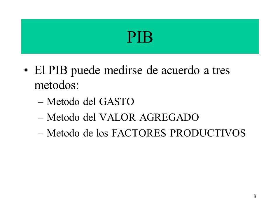 8 PIB El PIB puede medirse de acuerdo a tres metodos: –Metodo del GASTO –Metodo del VALOR AGREGADO –Metodo de los FACTORES PRODUCTIVOS