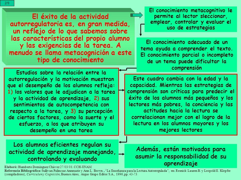 2/9 El éxito de la actividad autorregulatoria es, en gran medida, un reflejo de lo que sabemos sobre las características del propio alumno y las exige