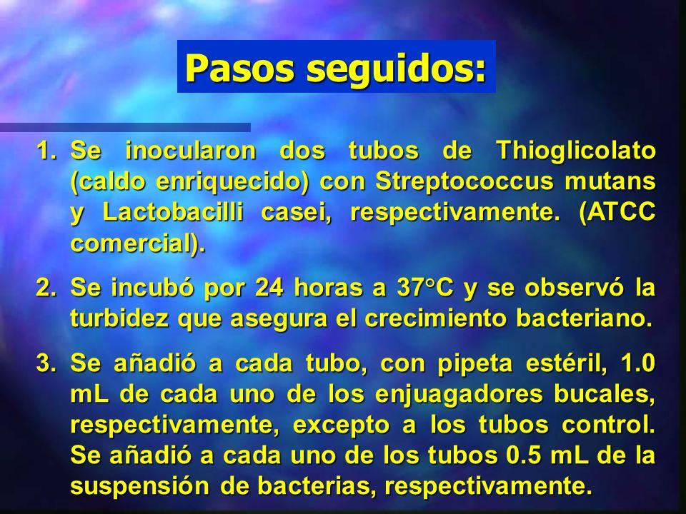 Hipótesis formuladas: H o : El número de colonias de bacterias que crecen es igual para los tres enjuagadores bucales.