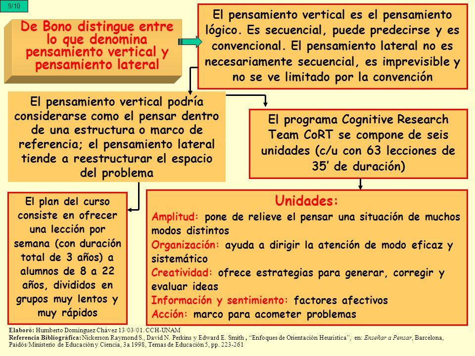 9/10 De Bono distingue entre lo que denomina pensamiento vertical y pensamiento lateral El pensamiento vertical es el pensamiento lógico. Es secuencia