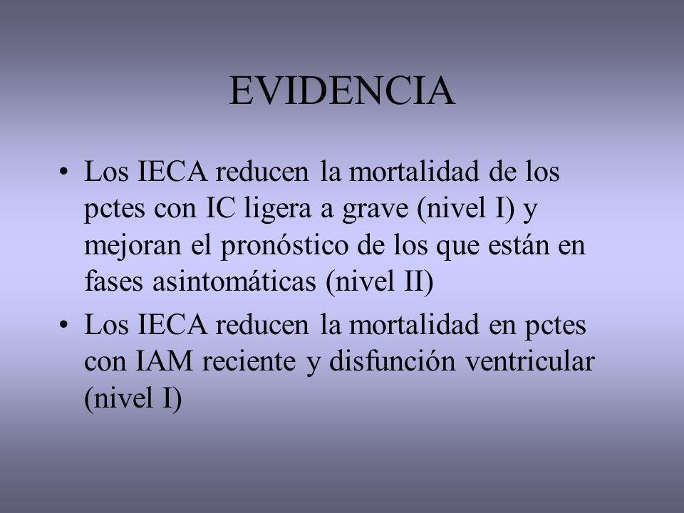 EVIDENCIA Los IECA reducen la mortalidad de los pctes con IC ligera a grave (nivel I) y mejoran el pronóstico de los que están en fases asintomáticas