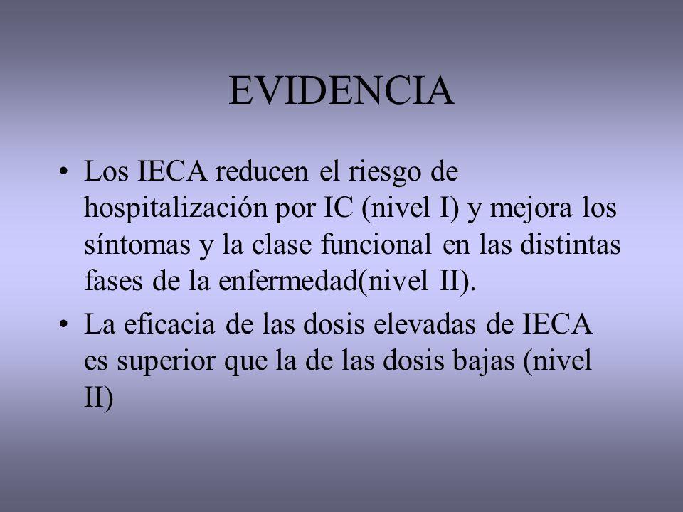 EVIDENCIA Los IECA reducen el riesgo de hospitalización por IC (nivel I) y mejora los síntomas y la clase funcional en las distintas fases de la enfer