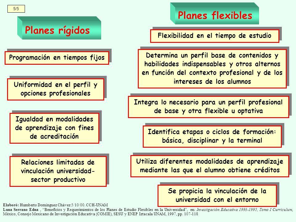 5/5 Elaboró: Humberto Domínguez Chávez 5/10/00. CCH-UNAM Luna Serrano Edna, Beneficios y Requerimientos de los Planes de Estudio Flexibles en la Unive