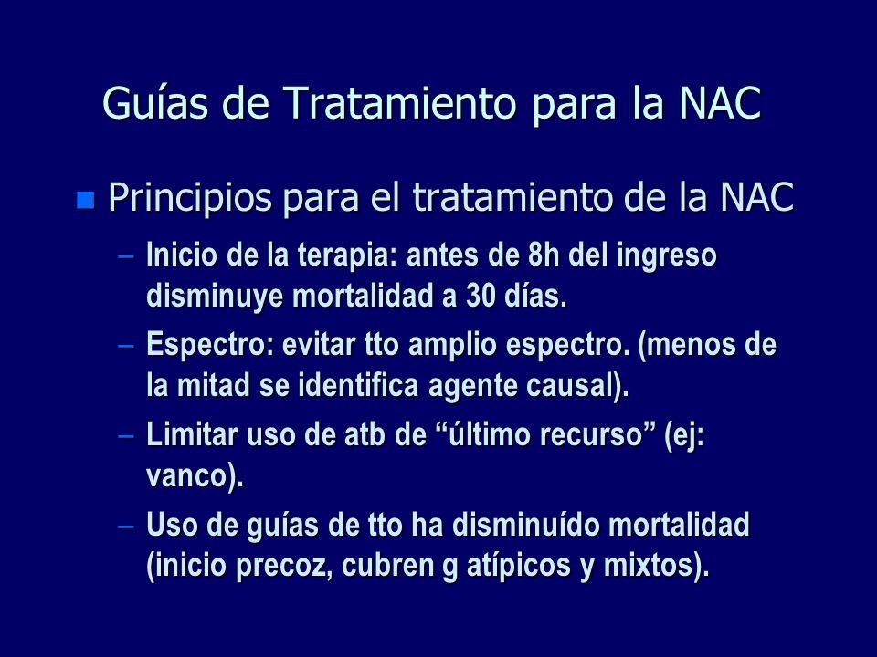 Guías de Tratamiento para la NAC n Principios para el tratamiento de la NAC – Inicio de la terapia: antes de 8h del ingreso disminuye mortalidad a 30
