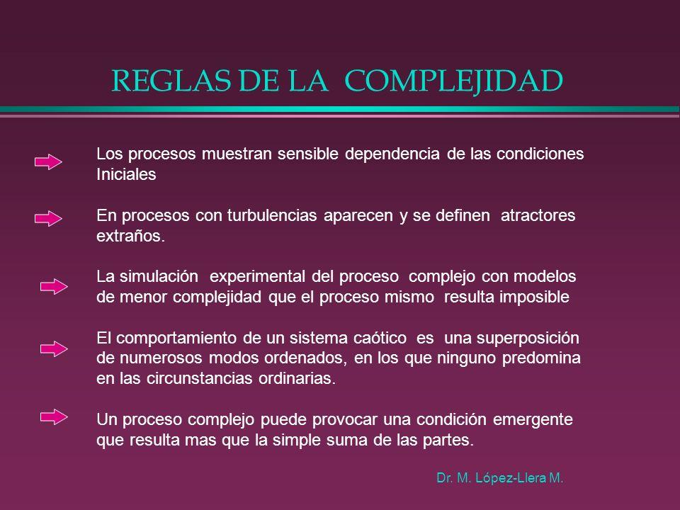 CONFIGURACION DE LA COMPLEJIDAD Proceso evolutivo auto-adaptativo ANTECEDENTES CONSECUENTES SIMPLES COMPLEJOS CONDICION EMERGENTE SUI GENERIS Dr.