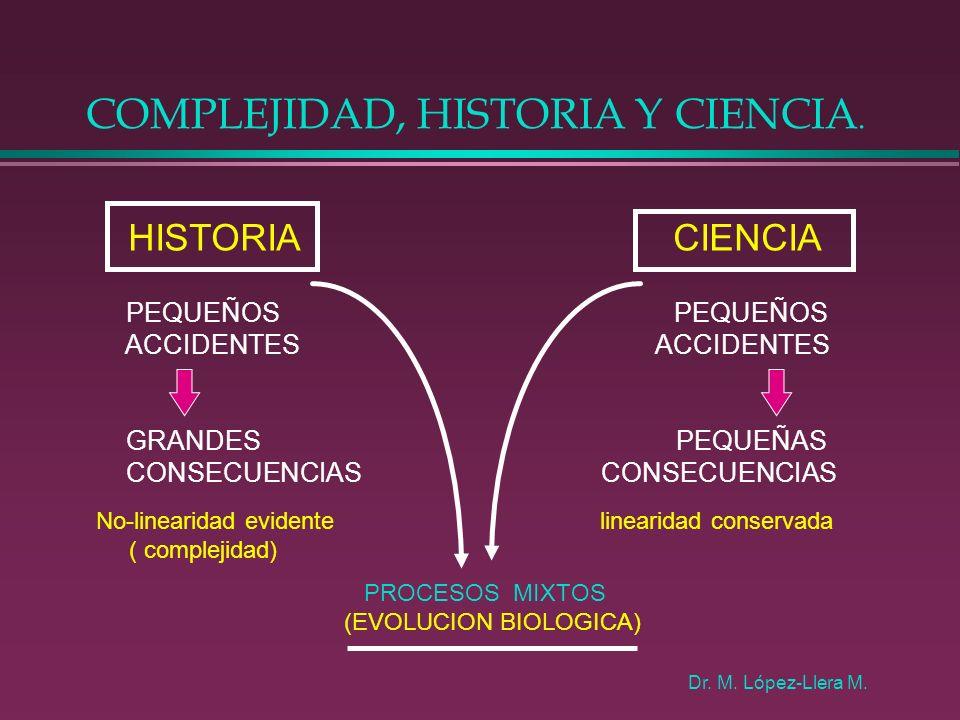 COMPLEJIDAD, HISTORIA Y CIENCIA. HISTORIA CIENCIA PEQUEÑOS PEQUEÑOS ACCIDENTES ACCIDENTES GRANDES PEQUEÑAS CONSECUENCIAS CONSECUENCIAS linearidad cons